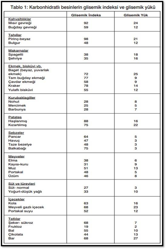 karbonhidratların glisemik indeksi