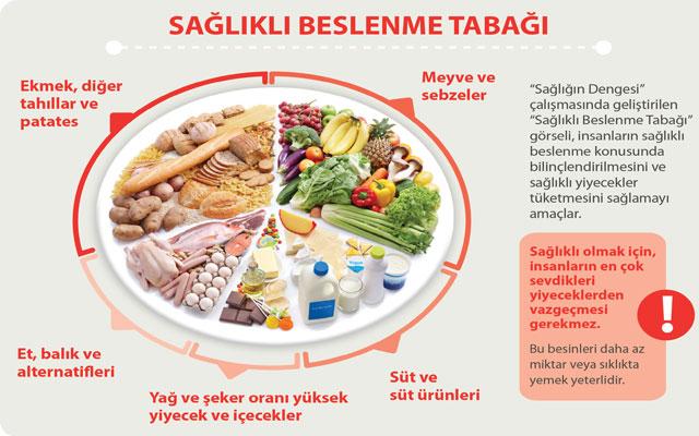 Sağlıklı Beslenme Danışmanlığı